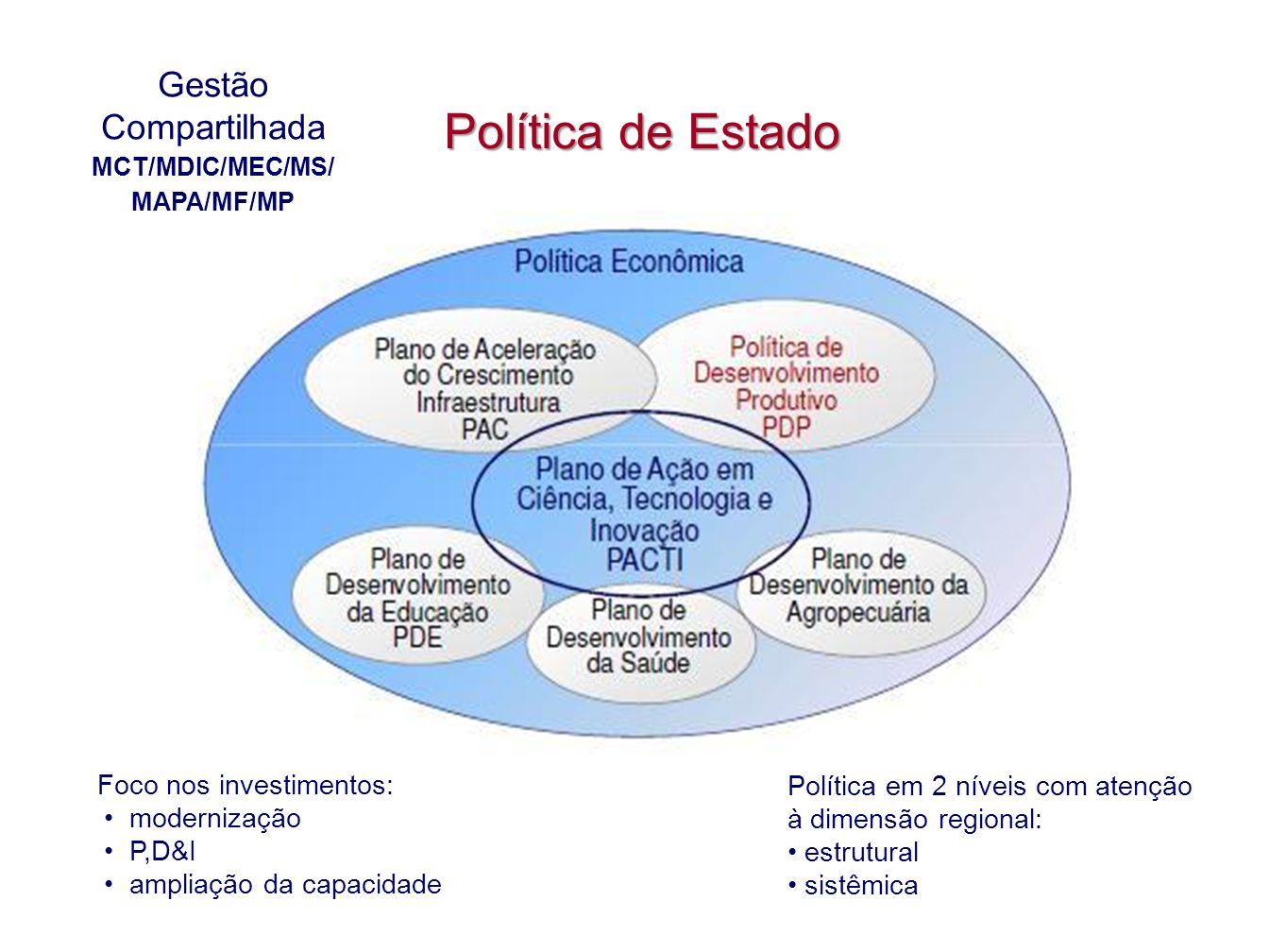 Política de Estado Gestão Compartilhada MCT/MDIC/MEC/MS/ MAPA/MF/MP Foco nos investimentos: modernização P,D&I ampliação da capacidade Política em 2 n