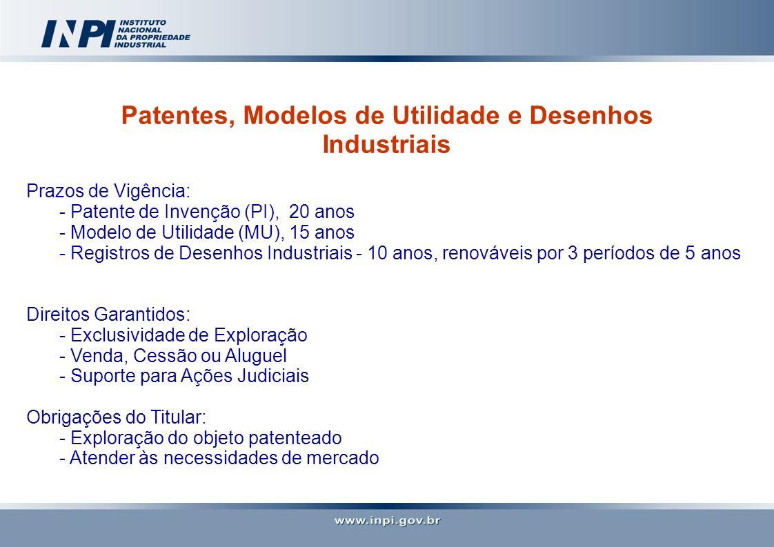 Patentes, Modelos de Utilidade e Desenhos Industriais Prazos de Vigência: - Patente de Invenção (PI), 20 anos - Modelo de Utilidade (MU), 15 anos - Re