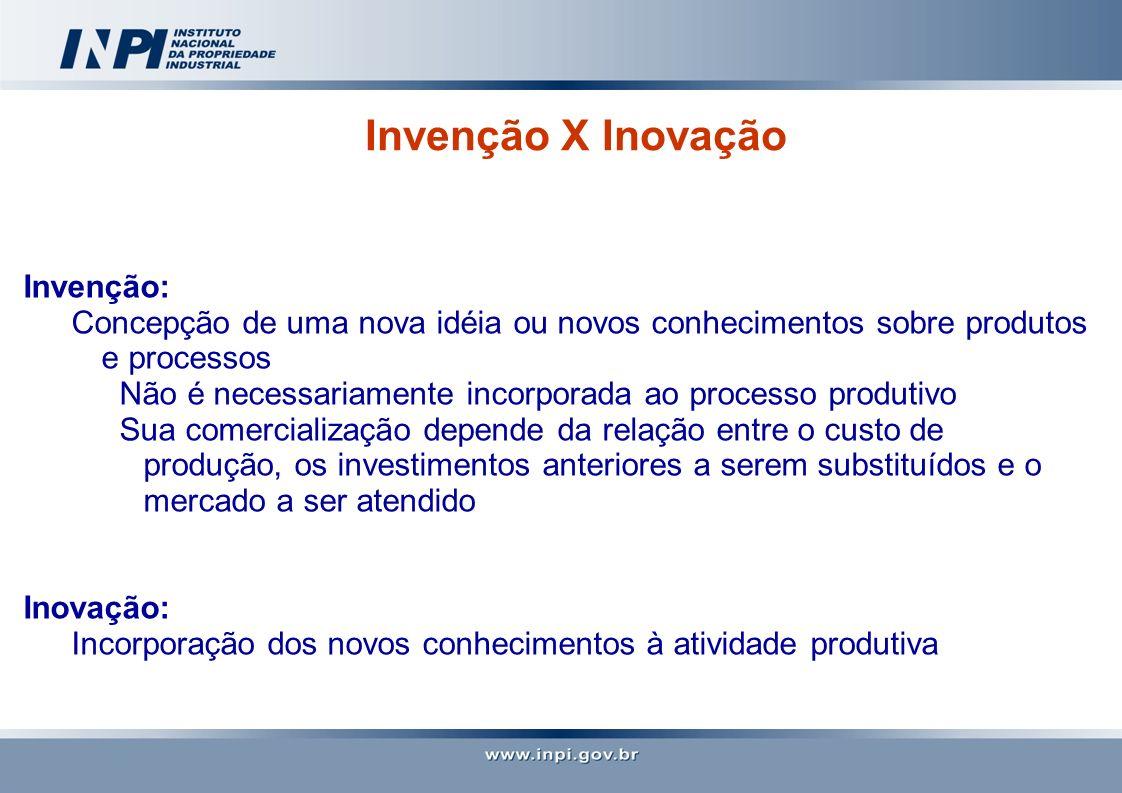 Invenção X Inovação Invenção: Concepção de uma nova idéia ou novos conhecimentos sobre produtos e processos Não é necessariamente incorporada ao proce