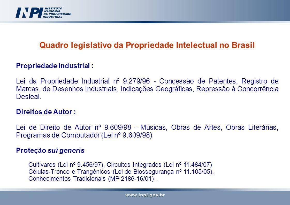 Quadro legislativo da Propriedade Intelectual no Brasil Propriedade Industrial : Lei da Propriedade Industrial nº 9.279/96 - Concessão de Patentes, Re