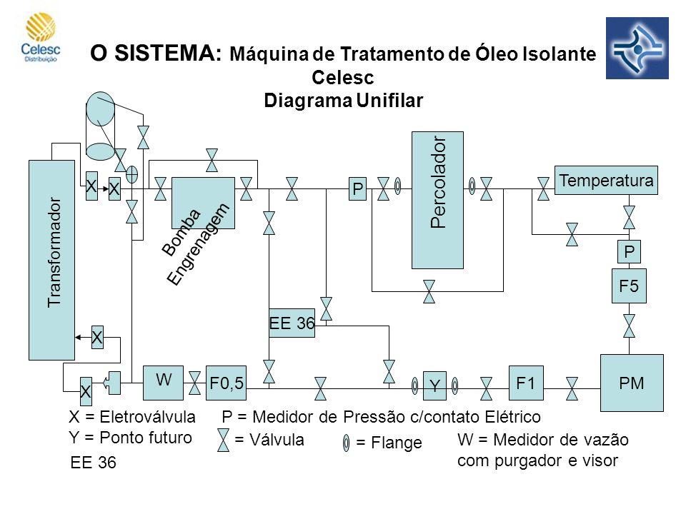 O SISTEMA: Máquina de Tratamento de Óleo Isolante Celesc Diagrama Unifilar P P Temperatura F5 PM F1 Y EE 36 F0,5 X X X X X = Eletroválvula P = Medidor de Pressão c/contato Elétrico Y = Ponto futuro = Válvula = Flange W = Medidor de vazão com purgador e visor W EE 36 Bomba Engrenagem Percolador Transformador