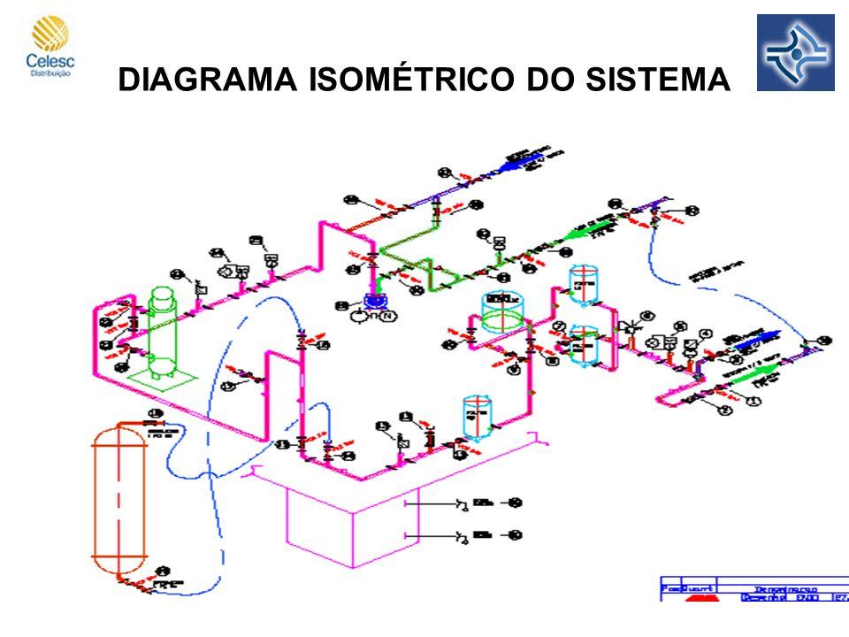 DIAGRAMA ISOMÉTRICO DO SISTEMA