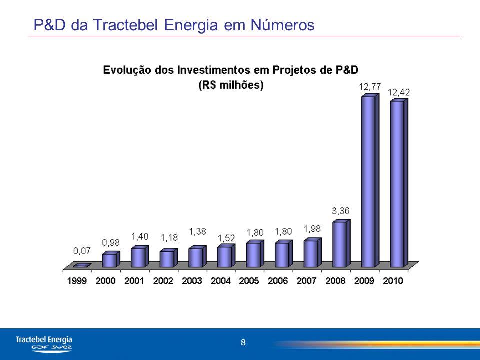 9 Novos projetos (16)*: R$ 26 milhões Projetos em execu ç ão (28): R$ 17 milhões VALOR TOTAL: R$ 43 milhões * Aprovados em 2010 para execu ç ão a partir de 2011.