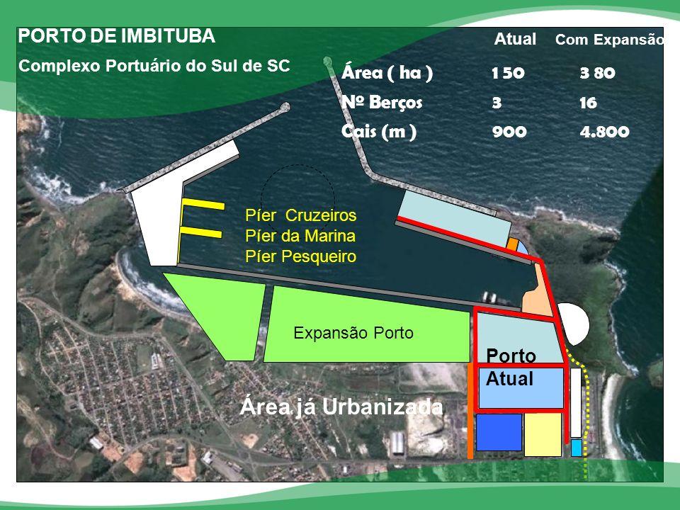 PORTO DE IMBITUBA Capacidade em 2012