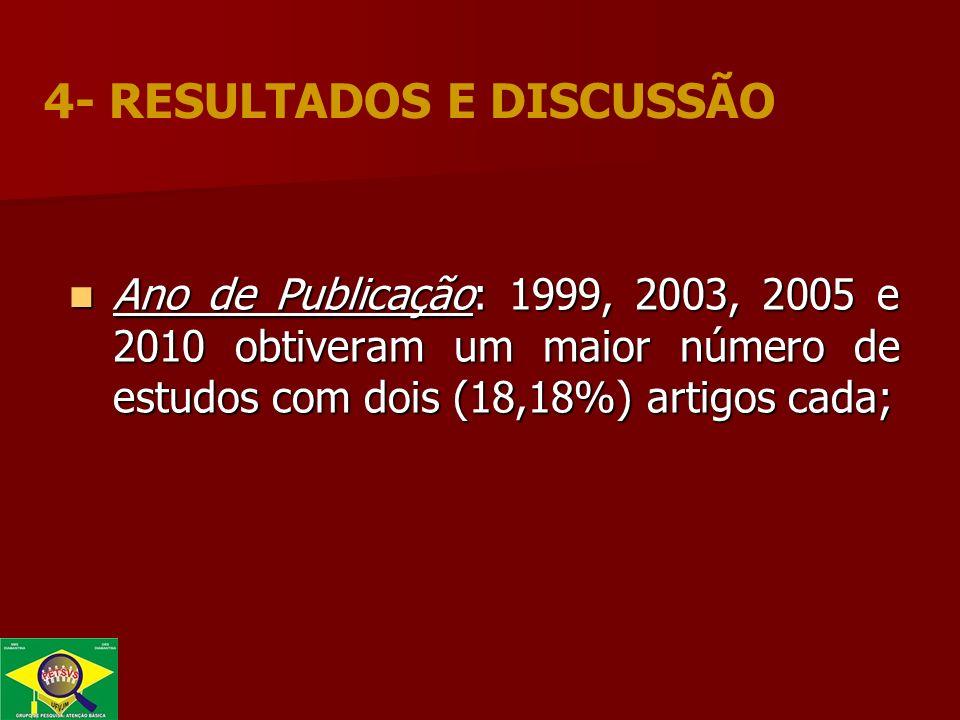 Ano de Publicação: 1999, 2003, 2005 e 2010 obtiveram um maior número de estudos com dois (18,18%) artigos cada; Ano de Publicação: 1999, 2003, 2005 e 2010 obtiveram um maior número de estudos com dois (18,18%) artigos cada; 4- RESULTADOS E DISCUSSÃO