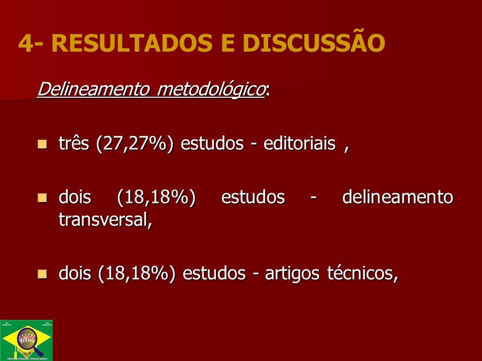 Delineamento metodológico: três (27,27%) estudos - editoriais, três (27,27%) estudos - editoriais, dois (18,18%) estudos - delineamento transversal, dois (18,18%) estudos - delineamento transversal, dois (18,18%) estudos - artigos técnicos, dois (18,18%) estudos - artigos técnicos, 4- RESULTADOS E DISCUSSÃO