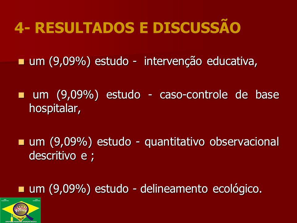 um (9,09%) estudo - intervenção educativa, um (9,09%) estudo - intervenção educativa, um (9,09%) estudo - caso-controle de base hospitalar, um (9,09%) estudo - caso-controle de base hospitalar, um (9,09%) estudo - quantitativo observacional descritivo e ; um (9,09%) estudo - quantitativo observacional descritivo e ; um (9,09%) estudo - delineamento ecológico.