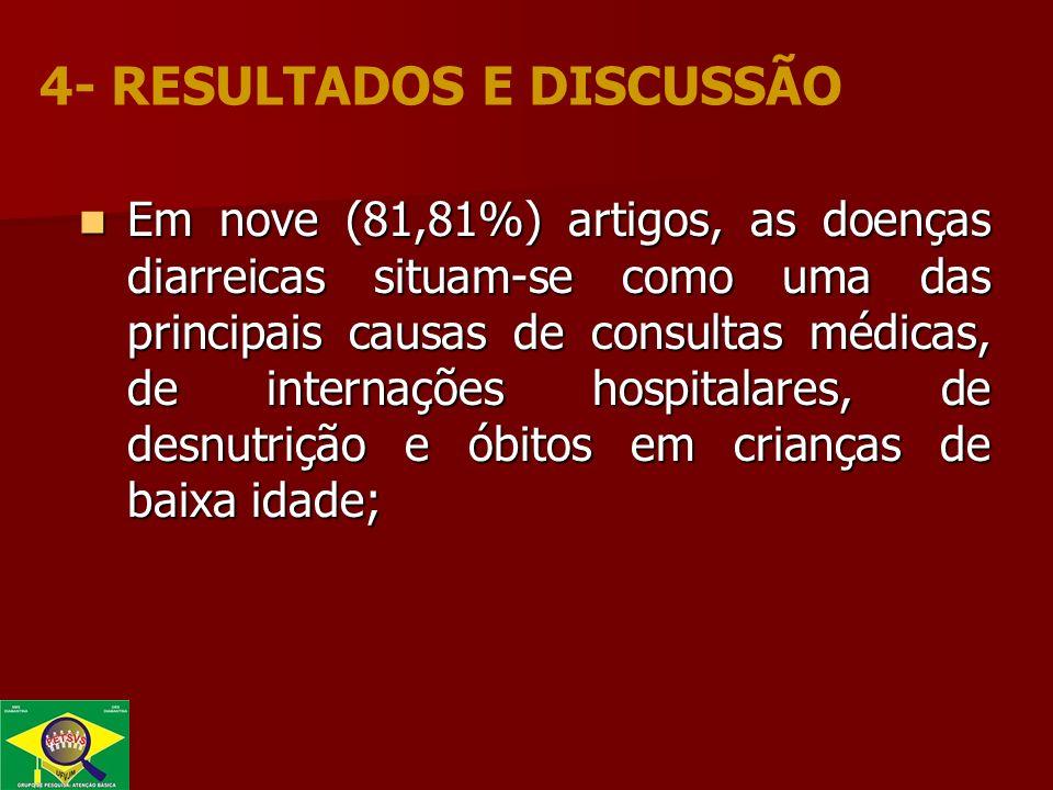 Em nove (81,81%) artigos, as doenças diarreicas situam-se como uma das principais causas de consultas médicas, de internações hospitalares, de desnutrição e óbitos em crianças de baixa idade; Em nove (81,81%) artigos, as doenças diarreicas situam-se como uma das principais causas de consultas médicas, de internações hospitalares, de desnutrição e óbitos em crianças de baixa idade; 4- RESULTADOS E DISCUSSÃO
