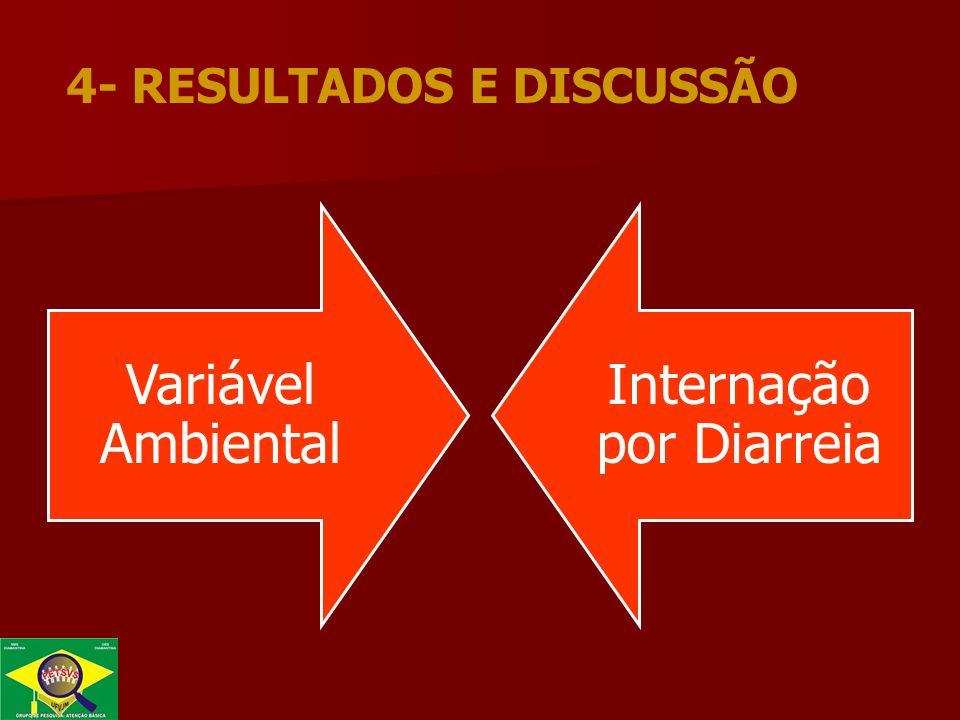 Variável Ambiental Internação por Diarreia 4- RESULTADOS E DISCUSSÃO
