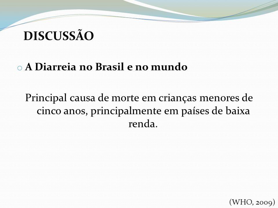 o A Diarreia no Brasil e no mundo Principal causa de morte em crianças menores de cinco anos, principalmente em países de baixa renda. DISCUSSÃO (WHO,