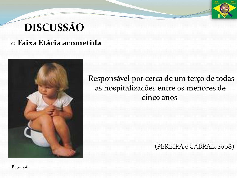 DISCUSSÃO o Faixa Etária acometida Responsável por cerca de um terço de todas as hospitalizações entre os menores de cinco anos. Figura 4 (PEREIRA e C
