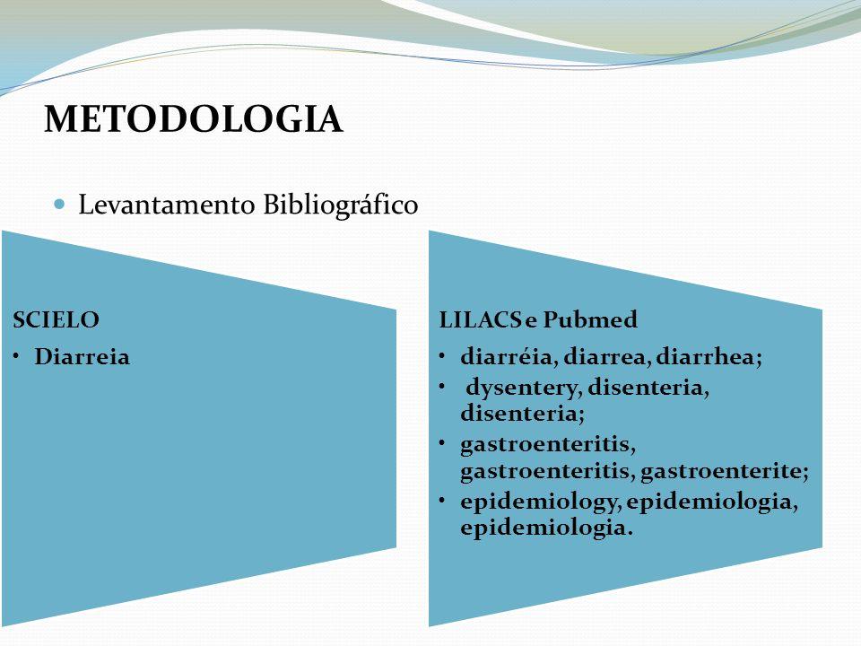 Levantamento Bibliográfico METODOLOGIA SCIELO Diarreia LILACS e Pubmed diarréia, diarrea, diarrhea; dysentery, disenteria, disenteria; gastroenteritis
