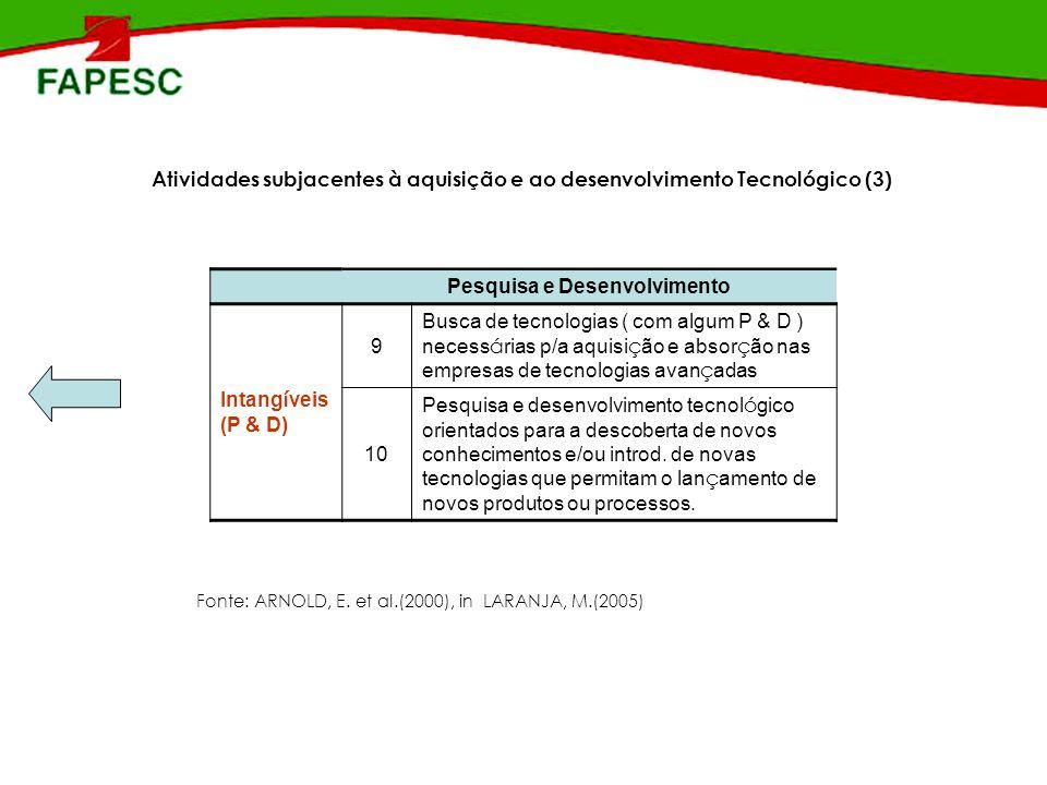 Atividades subjacentes à aquisição e ao desenvolvimento Tecnológico (3) Pesquisa e Desenvolvimento Intang í veis (P & D) 9 Busca de tecnologias ( com
