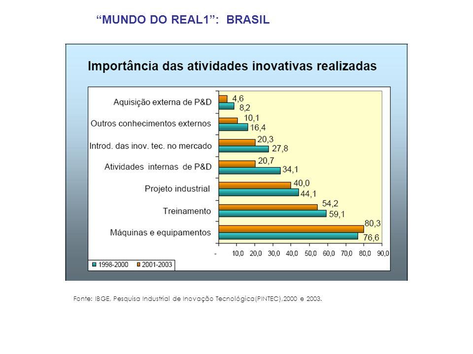 Fonte: IBGE, Pesquisa Industrial de Inovação Tecnológica(PINTEC),2000 e 2003. MUNDO DO REAL1: BRASIL