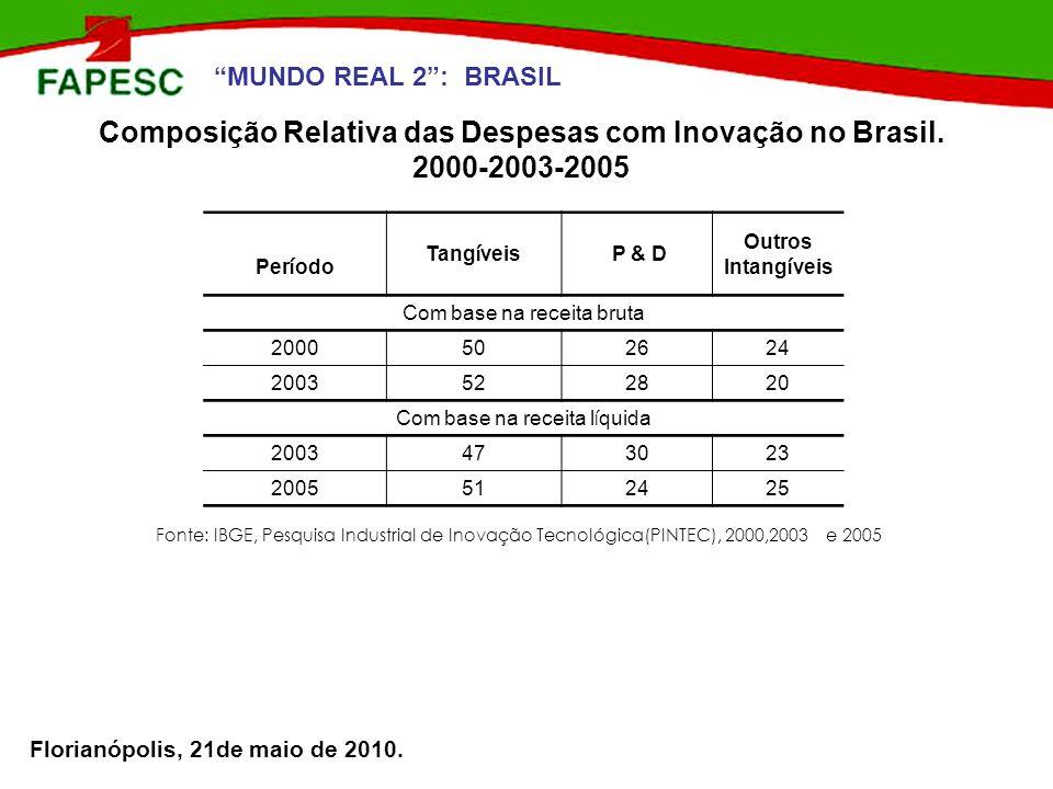Florianópolis, 21de maio de 2010. Composição Relativa das Despesas com Inovação no Brasil. 2000-2003-2005 Per í odo Tang í veis P & D Outros Intang í