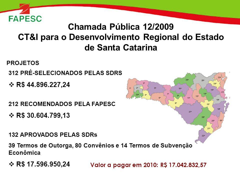 Chamada Pública 12/2009 CT&I para o Desenvolvimento Regional do Estado de Santa Catarina 312 PRÉ-SELECIONADOS PELAS SDRS R$ 44.896.227,24 212 RECOMEND