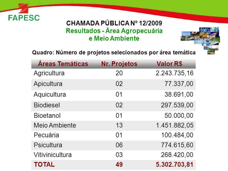 Áreas TemáticasNr. ProjetosValor R$ Agricultura202.243.735,16 Apicultura0277.337,00 Aquicultura0138.691,00 Biodiesel02297.539,00 Bioetanol0150.000,00