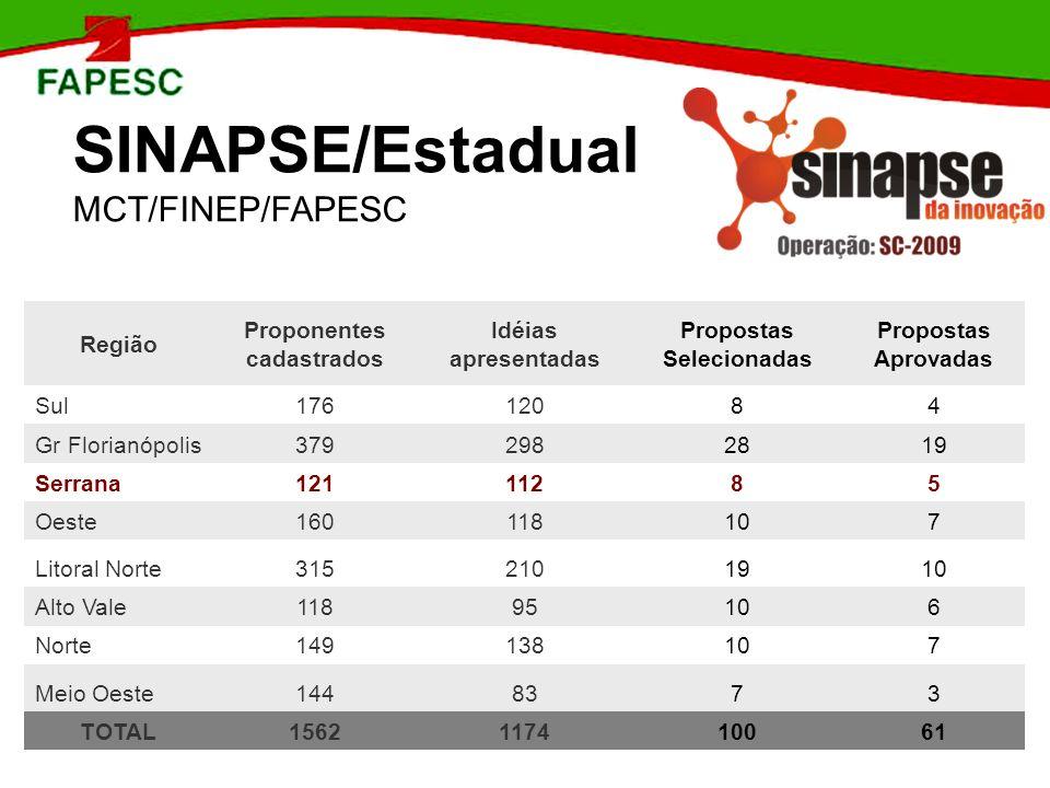 SINAPSE/Estadual MCT/FINEP/FAPESC Região Proponentes cadastrados Idéias apresentadas Propostas Selecionadas Propostas Aprovadas Sul 17612084 Gr Floria