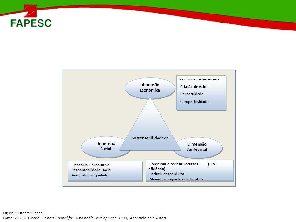 Figura: Sustentabilidade. Fonte: WBCSD (World Business Council for Sustainable Development- 1999). Adaptado pela Autora. Dimensão Econômica Dimensão A