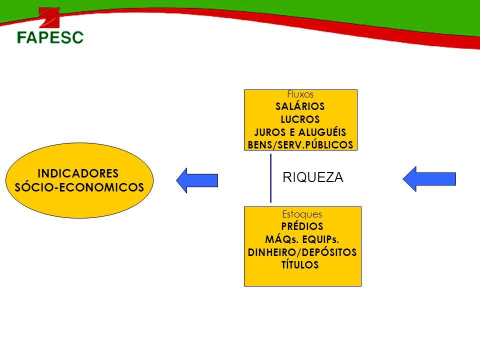 SINAPSE/Estadual MCT/FINEP/FAPESC Região Proponentes cadastrados Idéias apresentadas Propostas Selecionadas Propostas Aprovadas Sul 17612084 Gr Florianópolis3792982819 Serrana12111285 Oeste160118107 Litoral Norte3152101910 Alto Vale11895106 Norte149138107 Meio Oeste1448373 TOTAL1562117410061