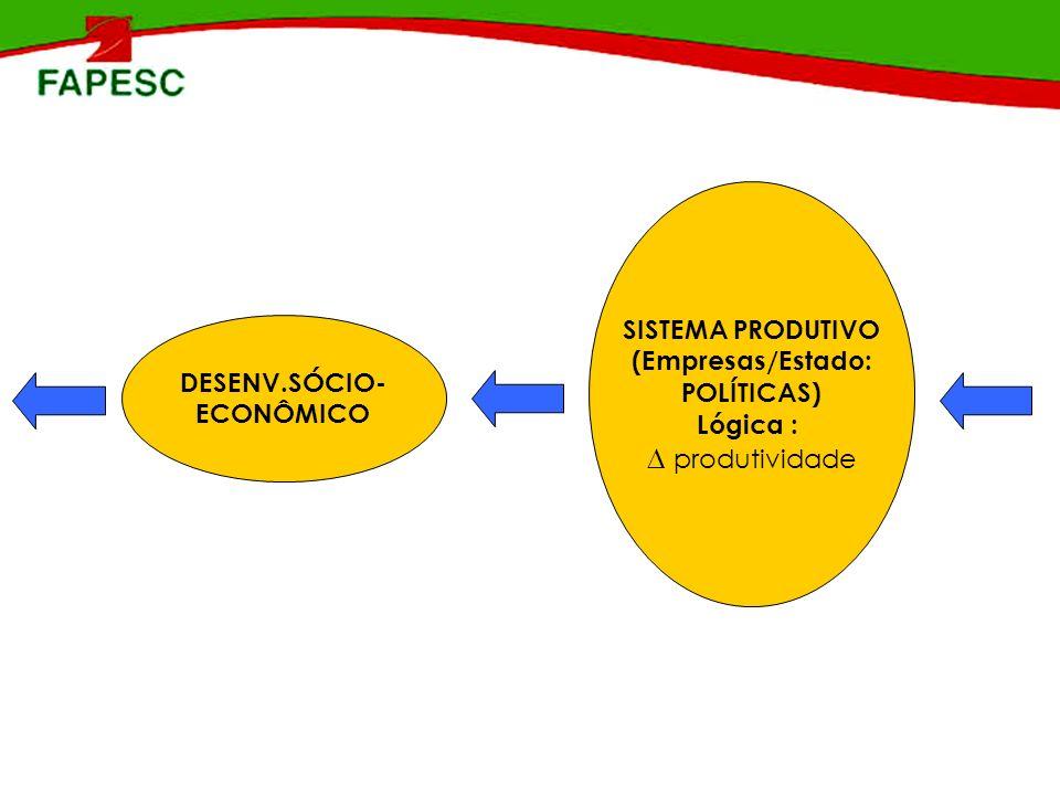 CONHECIMENTO* Técnica Tecnologia Ciência SISTEMA PRODUTIVO (Empresas/Estado) Lógica : produtividade INST.