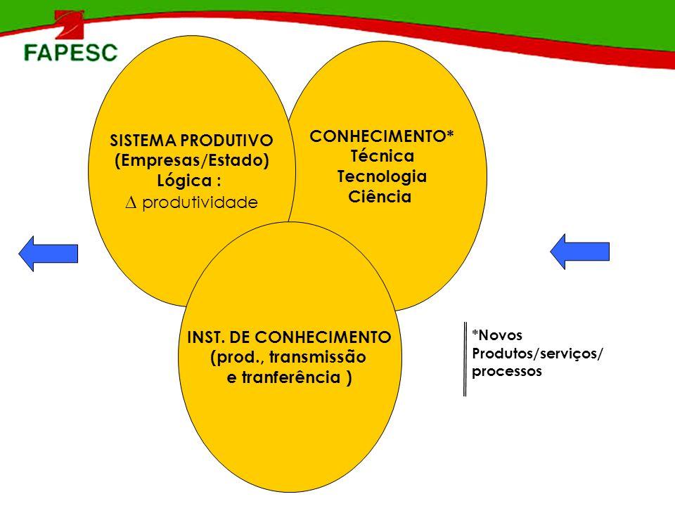 CONHECIMENTO* Técnica Tecnologia Ciência SISTEMA PRODUTIVO (Empresas/Estado) Lógica : produtividade INST. DE CONHECIMENTO (prod., transmissão e tranfe