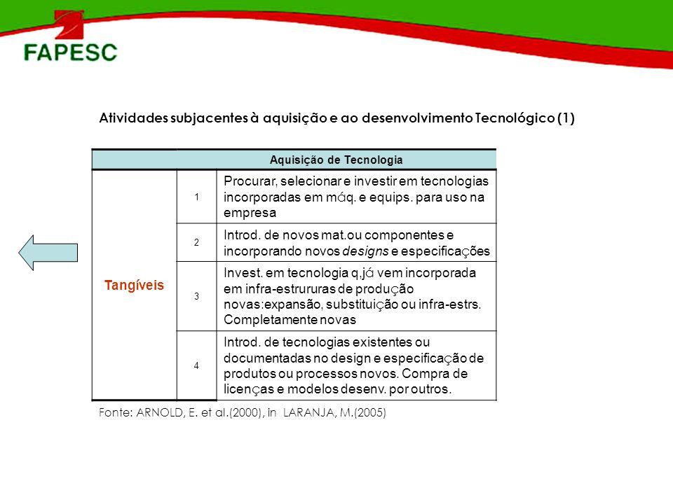 Atividades subjacentes à aquisição e ao desenvolvimento Tecnológico (1) Aquisi ç ão de Tecnologia Tang í veis 1 Procurar, selecionar e investir em tec