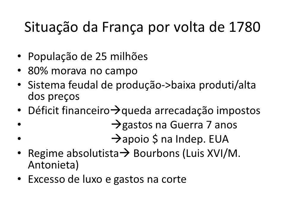 Situação da França por volta de 1780 População de 25 milhões 80% morava no campo Sistema feudal de produção->baixa produti/alta dos preços Déficit fin