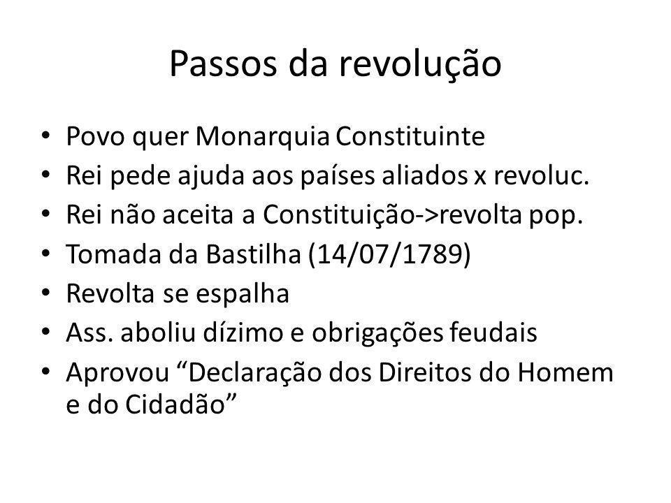 Passos da revolução Povo quer Monarquia Constituinte Rei pede ajuda aos países aliados x revoluc. Rei não aceita a Constituição->revolta pop. Tomada d