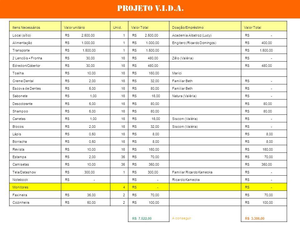 Itens NecessáriosValor unitárioUnid.Valor TotalDoação/EmpréstimoValor Total Local (sítio) R$ 2.500,001 Academia Albatroz (Lucy) R$ - Alimentação R$ 1.