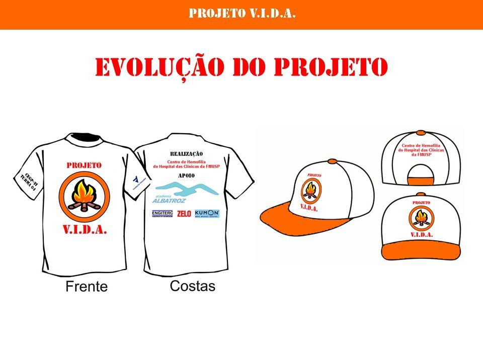 Evolução do Projeto