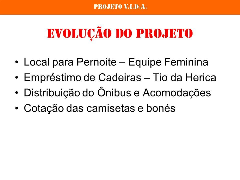 Evolução do Projeto Local para Pernoite – Equipe Feminina Empréstimo de Cadeiras – Tio da Herica Distribuição do Ônibus e Acomodações Cotação das camisetas e bonés