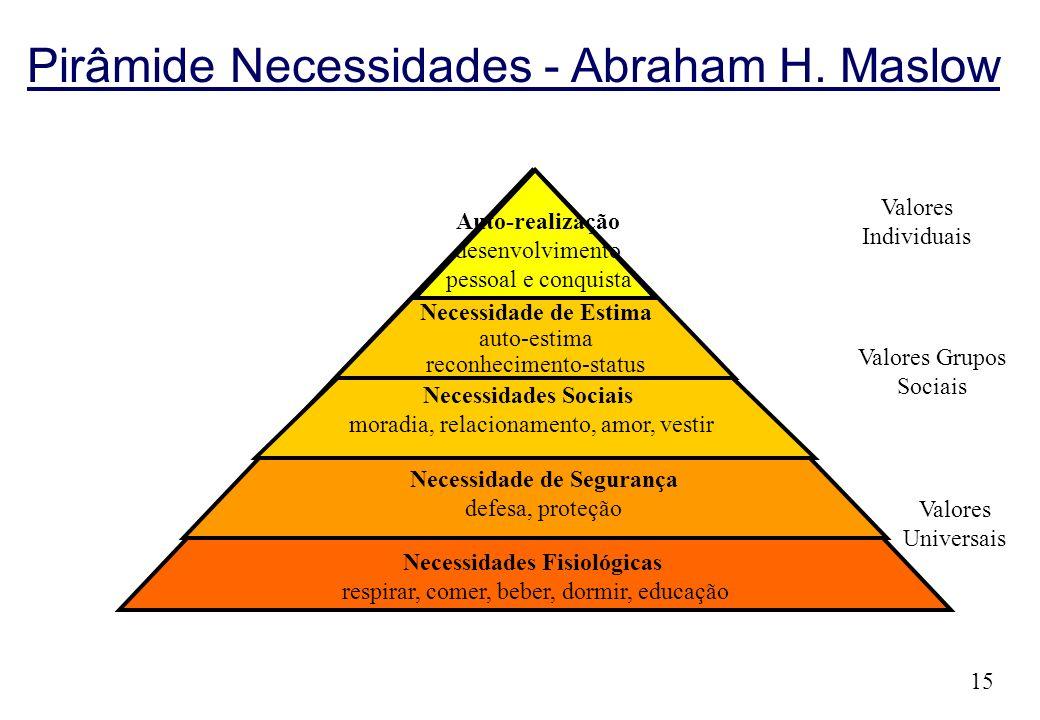 15 Pirâmide Necessidades - Abraham H. Maslow Auto-realização desenvolvimento pessoal e conquista Necessidade de Estima auto-estima reconhecimento-stat