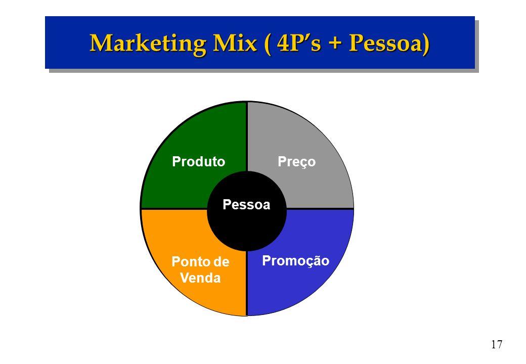 17 Marketing Mix ( 4Ps + Pessoa) Preço Promoção Ponto de Venda Produto Pessoa