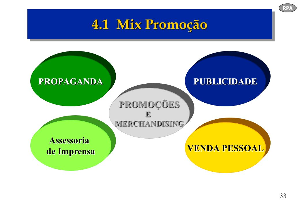 33 4.1 Mix Promoção PROPAGANDA Assessoria de Imprensa PUBLICIDADE VENDA PESSOAL PROMOÇÕESEMERCHANDISING RPA