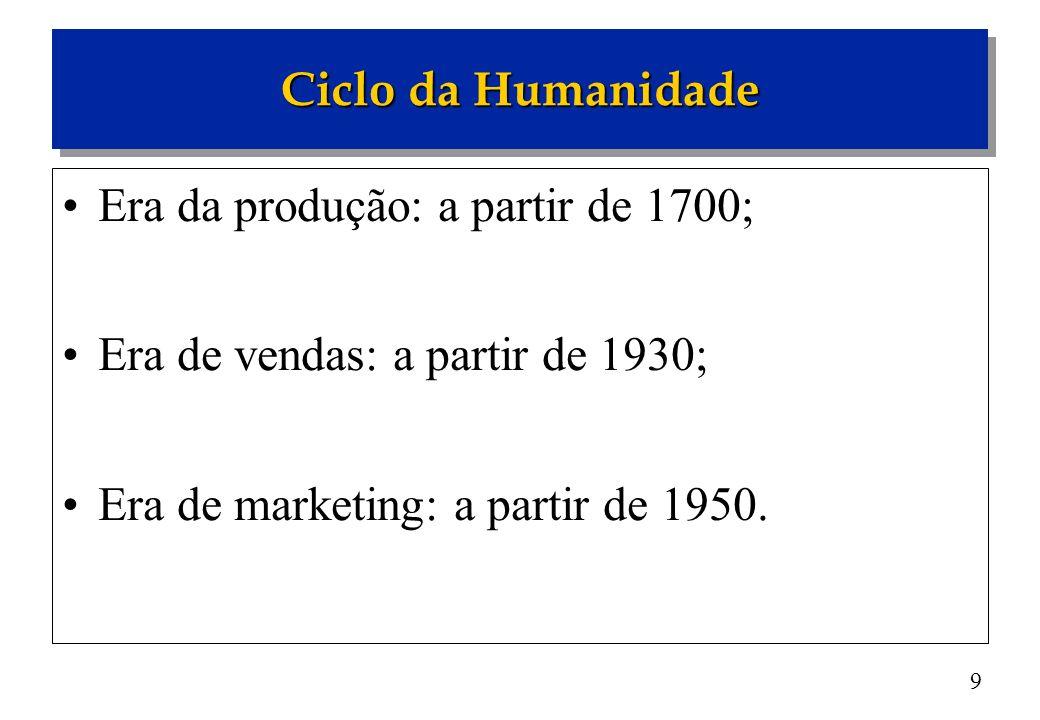 9 Era da produção: a partir de 1700; Era de vendas: a partir de 1930; Era de marketing: a partir de 1950. Ciclo da Humanidade