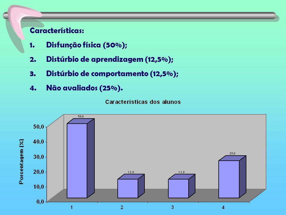 Características: 1. Disfunção física (50%); 2. Distúrbio de aprendizagem (12,5%); 3. Distúrbio de comportamento (12,5%); 4. Não avaliados (25%).