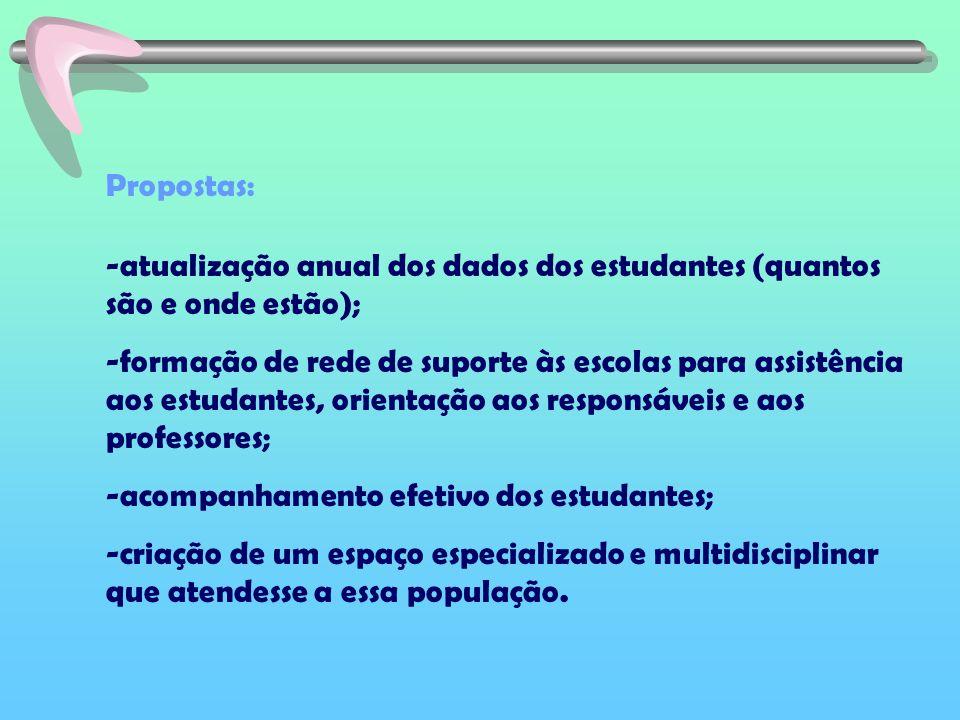 Propostas: -atualização anual dos dados dos estudantes (quantos são e onde estão); -formação de rede de suporte às escolas para assistência aos estuda