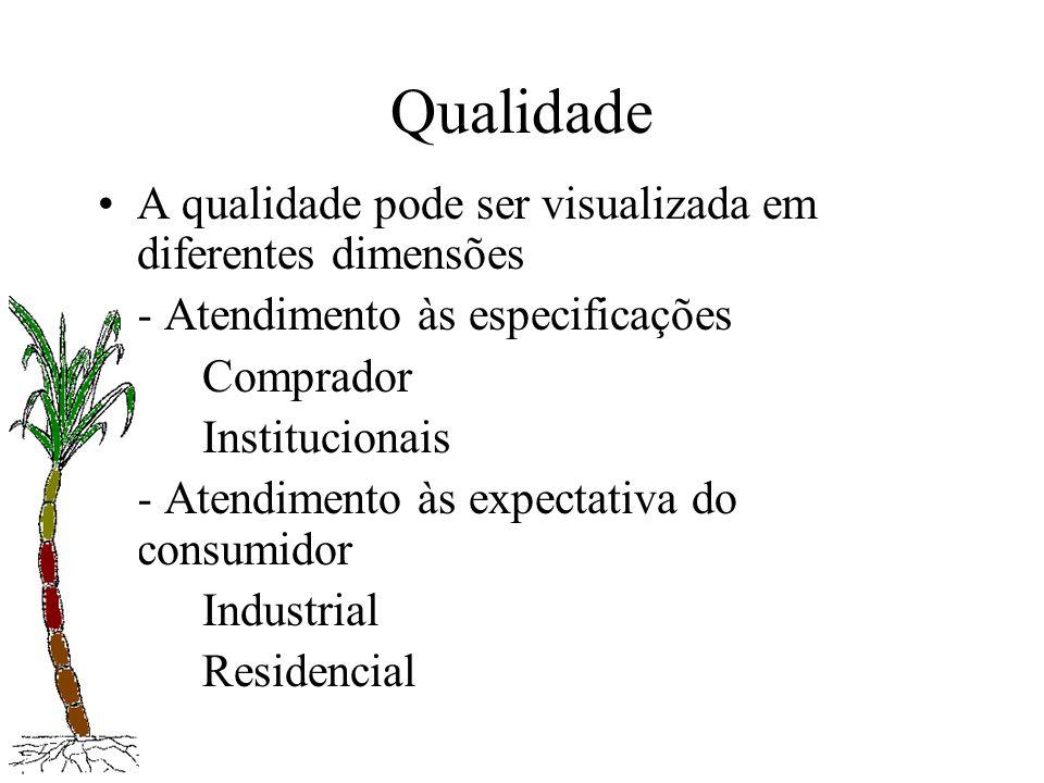 Qualidade A qualidade pode ser visualizada em diferentes dimensões - Atendimento às especificações Comprador Institucionais - Atendimento às expectati