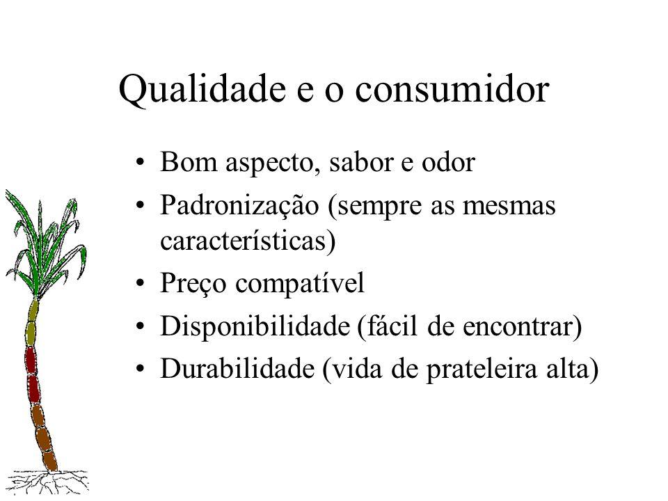 Qualidade e o consumidor Bom aspecto, sabor e odor Padronização (sempre as mesmas características) Preço compatível Disponibilidade (fácil de encontra