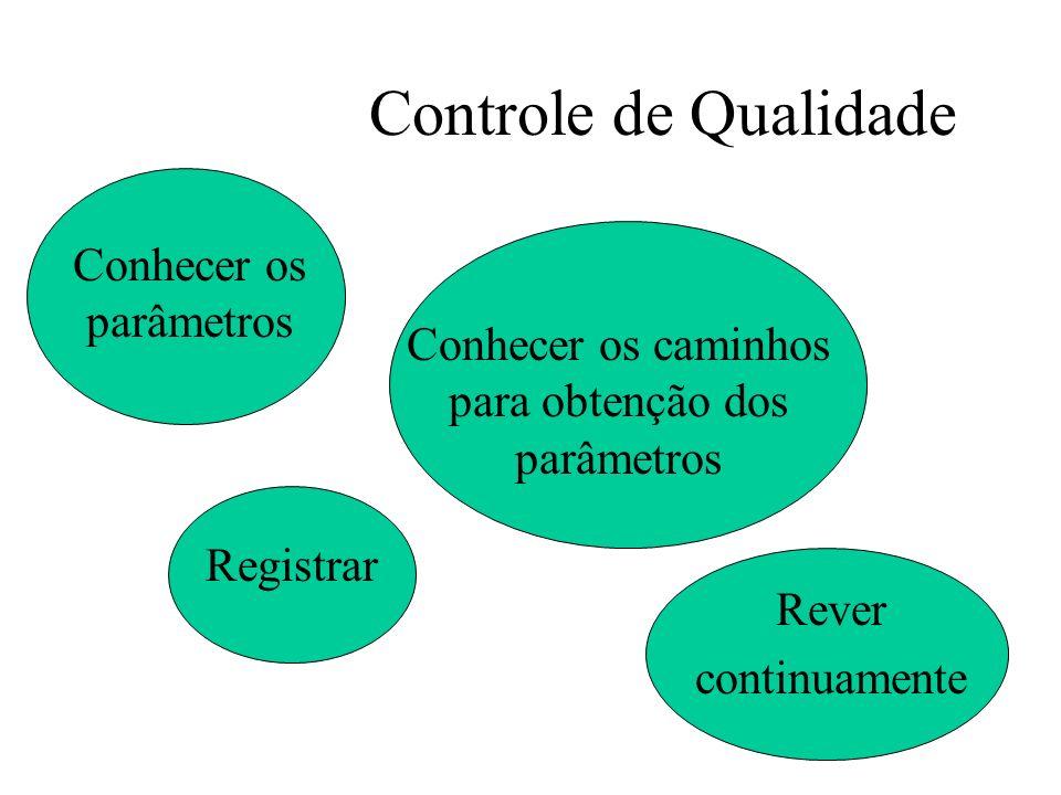 Controle de Qualidade Rever continuamente Conhecer os parâmetros Conhecer os caminhos para obtenção dos parâmetros Registrar