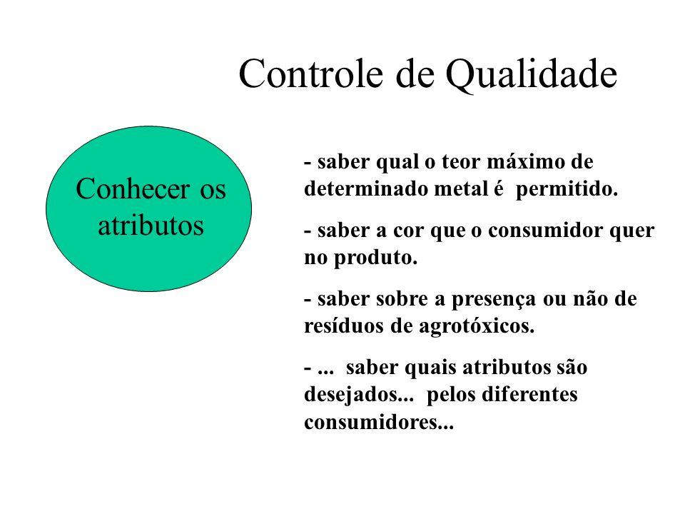 Controle de Qualidade Conhecer os atributos - saber qual o teor máximo de determinado metal é permitido. - saber a cor que o consumidor quer no produt