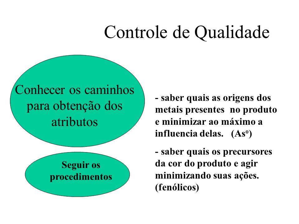 Controle de Qualidade Conhecer os caminhos para obtenção dos atributos - saber quais as origens dos metais presentes no produto e minimizar ao máximo
