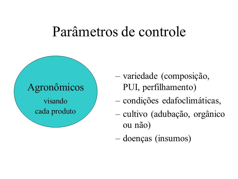 Parâmetros de controle –variedade (composição, PUI, perfilhamento) –condições edafoclimáticas, –cultivo (adubação, orgânico ou não) –doenças (insumos)
