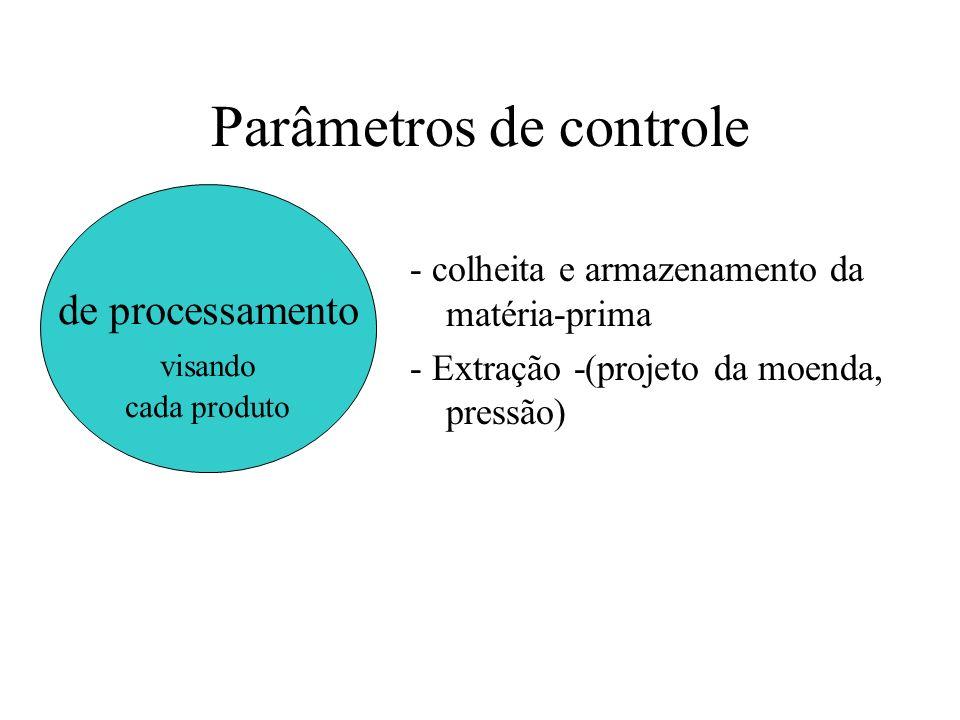 Parâmetros de controle - colheita e armazenamento da matéria-prima - Extração -(projeto da moenda, pressão) de processamento visando cada produto
