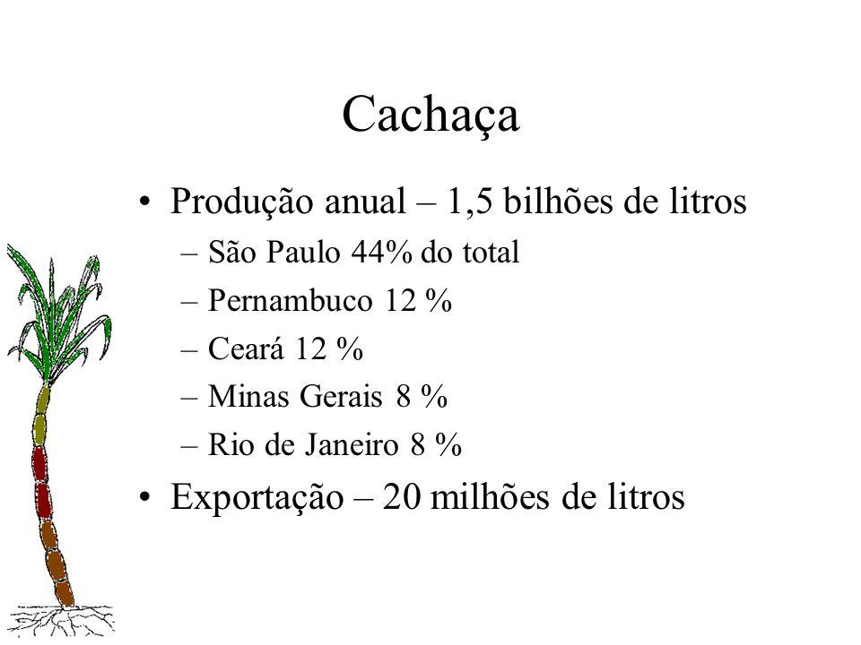 Cachaça Produção anual – 1,5 bilhões de litros –São Paulo 44% do total –Pernambuco 12 % –Ceará 12 % –Minas Gerais 8 % –Rio de Janeiro 8 % Exportação –