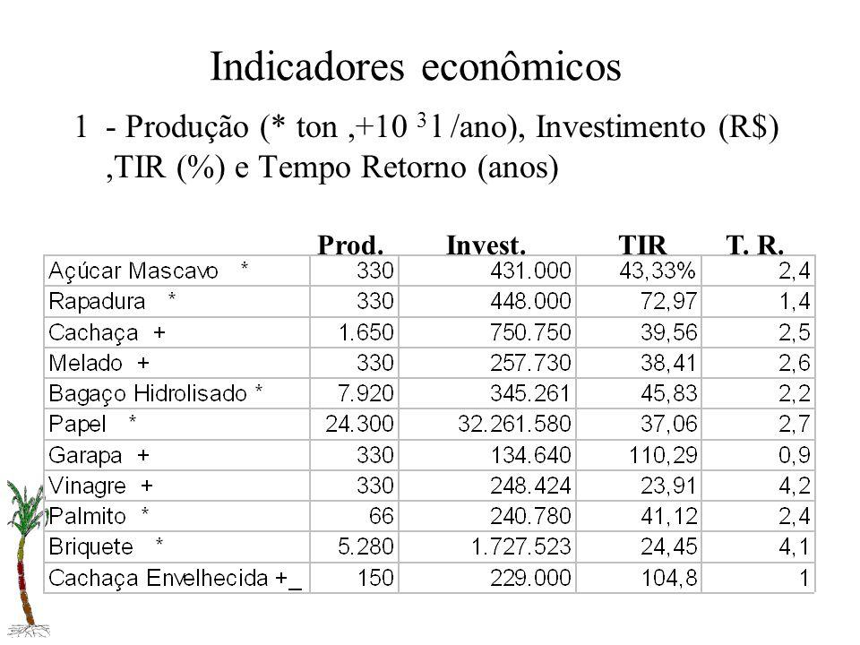 Indicadores econômicos 1- Produção (* ton,+10 3 l /ano), Investimento (R$),TIR (%) e Tempo Retorno (anos) Prod.Invest.TIRT. R.