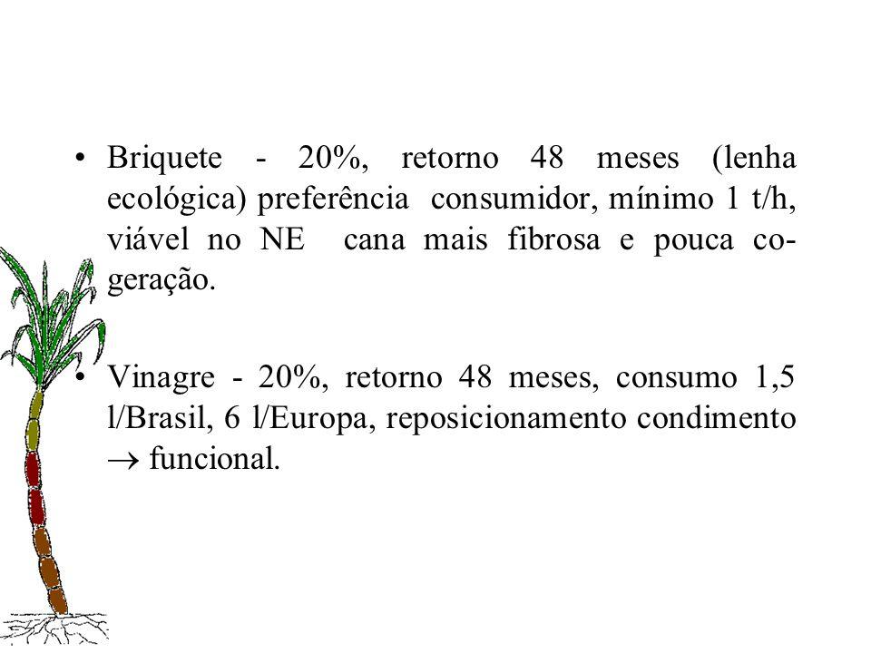 Briquete - 20%, retorno 48 meses (lenha ecológica) preferência consumidor, mínimo 1 t/h, viável no NE cana mais fibrosa e pouca co- geração. Vinagre -