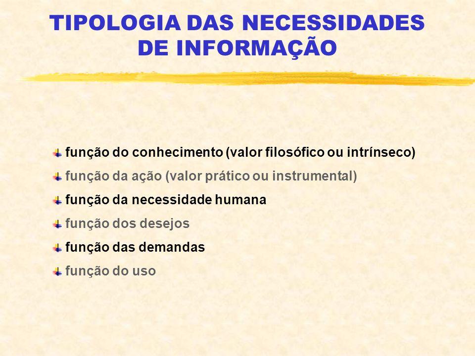 TIPOLOGIA DAS NECESSIDADES DE INFORMAÇÃO função do conhecimento (valor filosófico ou intrínseco) função da ação (valor prático ou instrumental) função