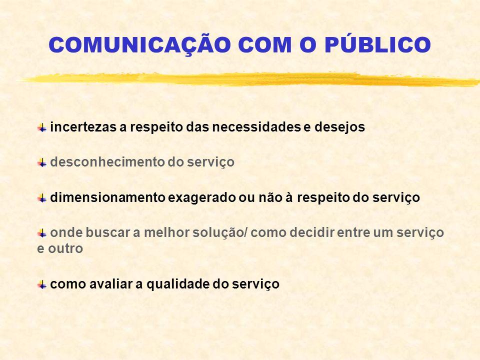 COMUNICAÇÃO COM O PÚBLICO incertezas a respeito das necessidades e desejos desconhecimento do serviço dimensionamento exagerado ou não à respeito do s